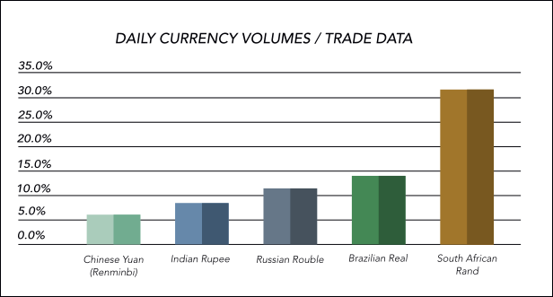 why-the-zar-remains-a-globally-traded-currency-chart-4
